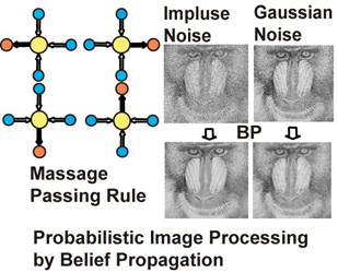 Probabilistic Image Processing by Belief Propagation